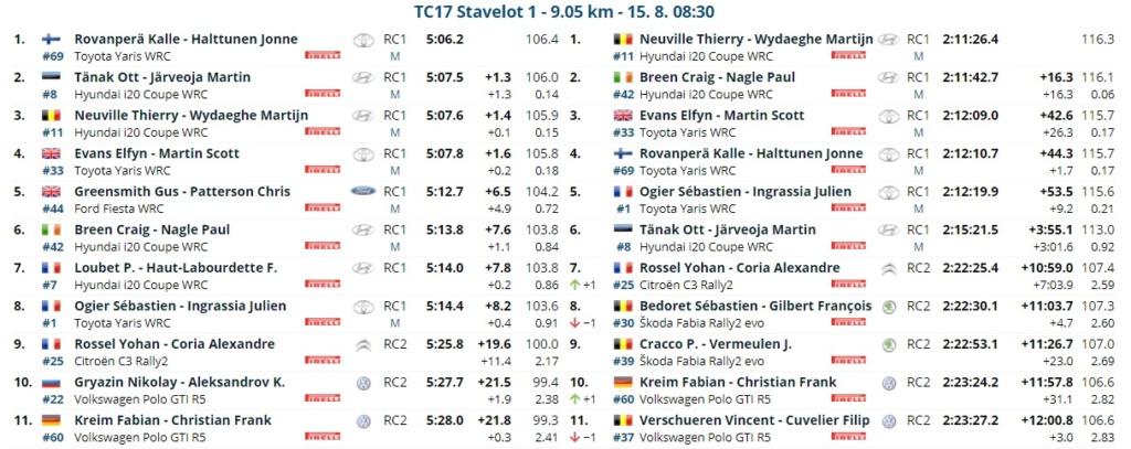 WRC: RENTIES Ypres Rally [13-15 Agosto] - Página 5 21081510