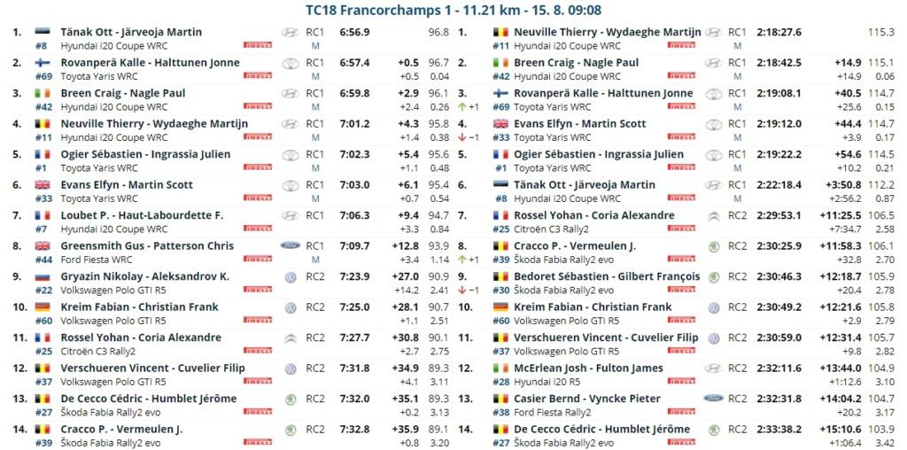 WRC: RENTIES Ypres Rally [13-15 Agosto] - Página 5 21081511