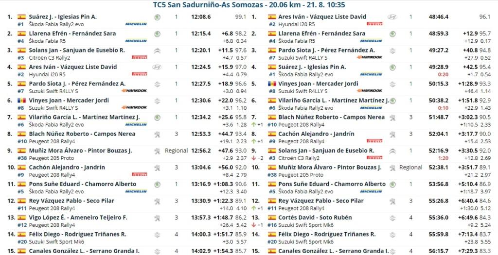 SCER + TER: 52º Rallye de Ferrol - Suzuki [20-21 Agosto] - Página 2 21082017
