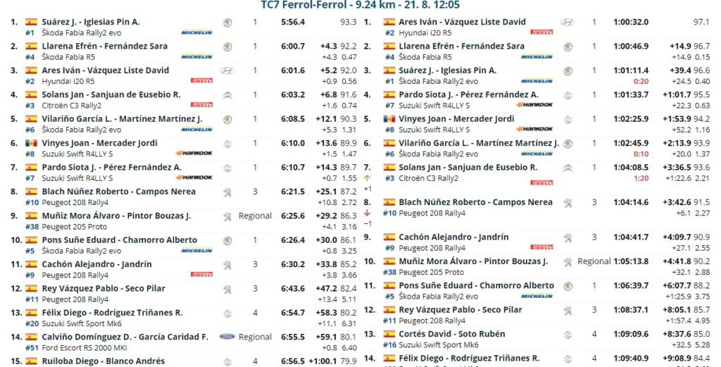 SCER + TER: 52º Rallye de Ferrol - Suzuki [20-21 Agosto] - Página 2 21082019