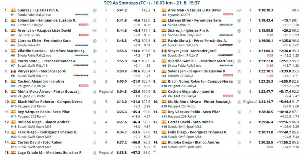 SCER + TER: 52º Rallye de Ferrol - Suzuki [20-21 Agosto] - Página 2 21082021