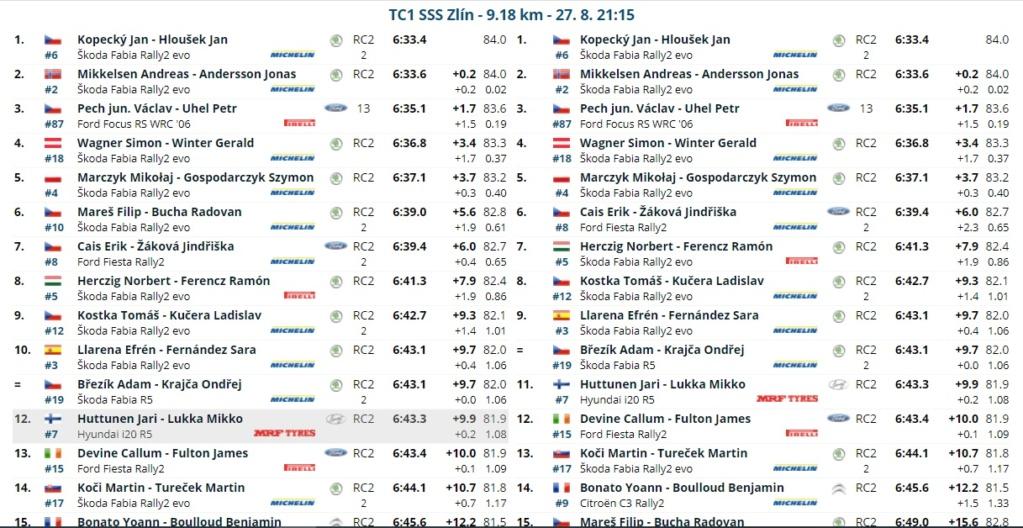 ERC: 50º Barum Czech Rally Zlin [27-29 Agosto] 21082810