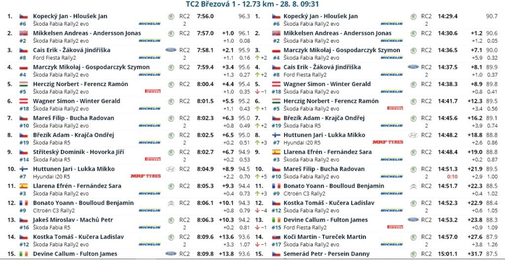 ERC: 50º Barum Czech Rally Zlin [27-29 Agosto] - Página 2 21082812