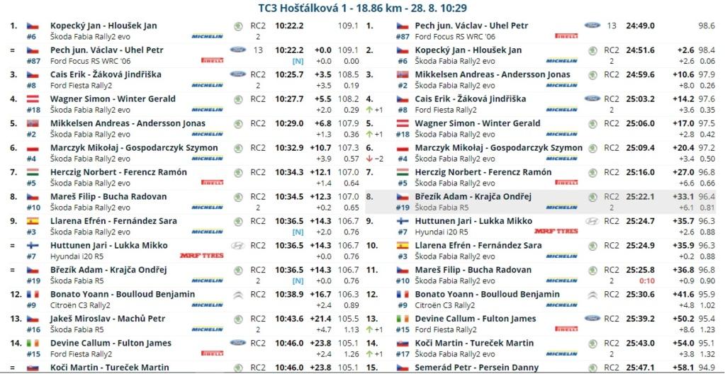 ERC: 50º Barum Czech Rally Zlin [27-29 Agosto] - Página 2 21082813