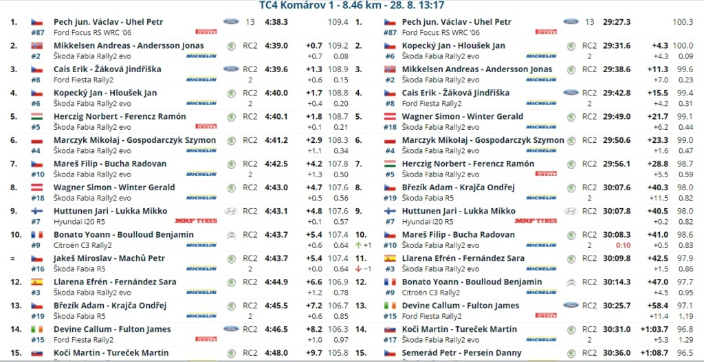 ERC: 50º Barum Czech Rally Zlin [27-29 Agosto] - Página 2 21082814