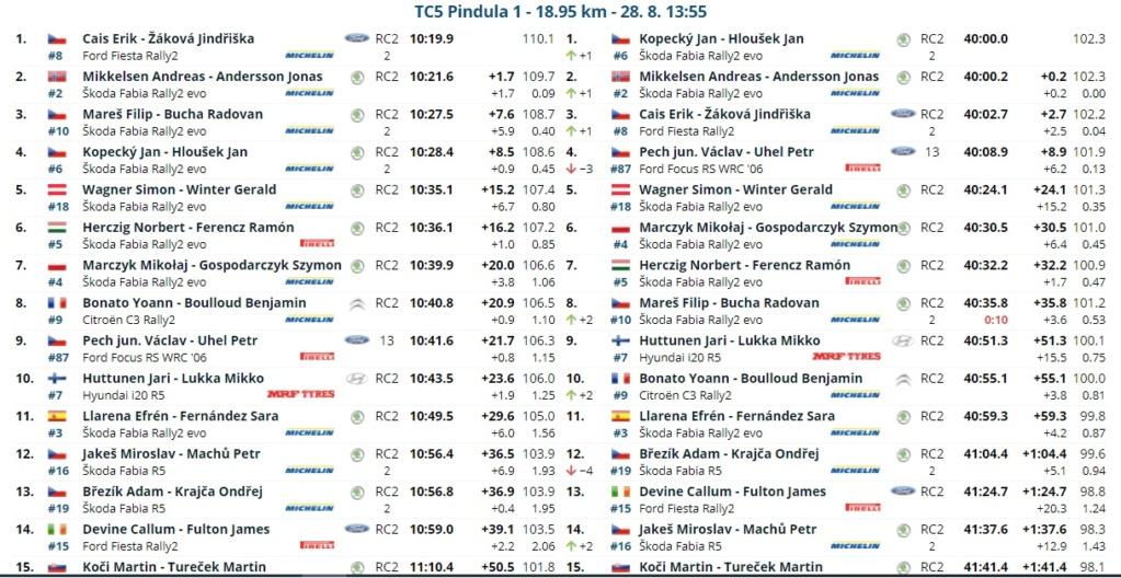 ERC: 50º Barum Czech Rally Zlin [27-29 Agosto] - Página 2 21082815