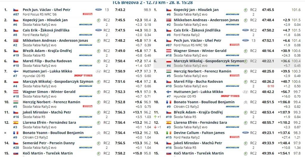 ERC: 50º Barum Czech Rally Zlin [27-29 Agosto] - Página 2 21082816