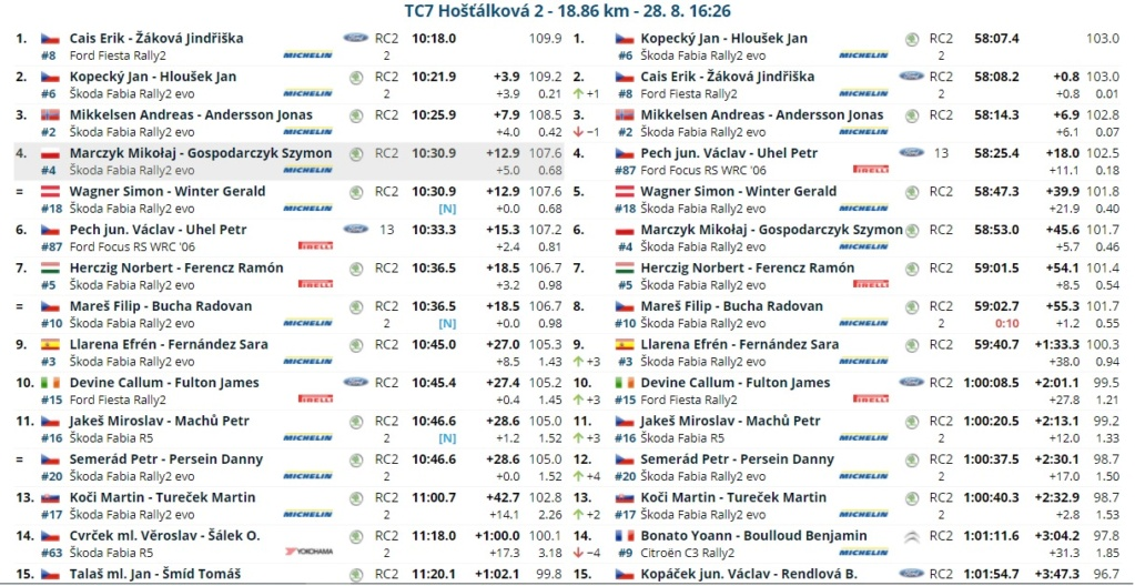 ERC: 50º Barum Czech Rally Zlin [27-29 Agosto] - Página 2 21082817