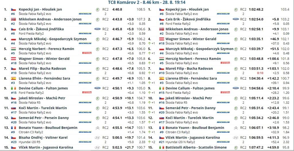 ERC: 50º Barum Czech Rally Zlin [27-29 Agosto] - Página 2 21082818