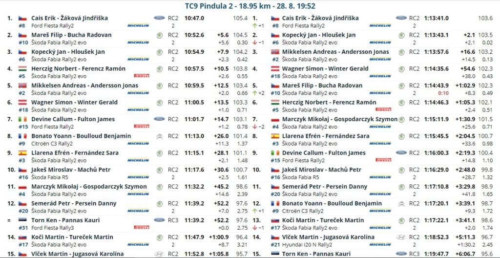 ERC: 50º Barum Czech Rally Zlin [27-29 Agosto] - Página 2 21082819