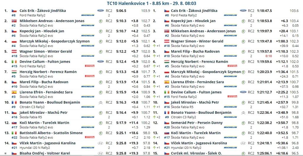 ERC: 50º Barum Czech Rally Zlin [27-29 Agosto] - Página 2 21082821