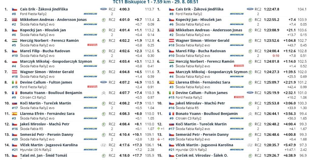 ERC: 50º Barum Czech Rally Zlin [27-29 Agosto] - Página 3 21082822