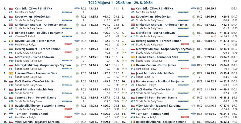 ERC: 50º Barum Czech Rally Zlin [27-29 Agosto] - Página 3 21082823
