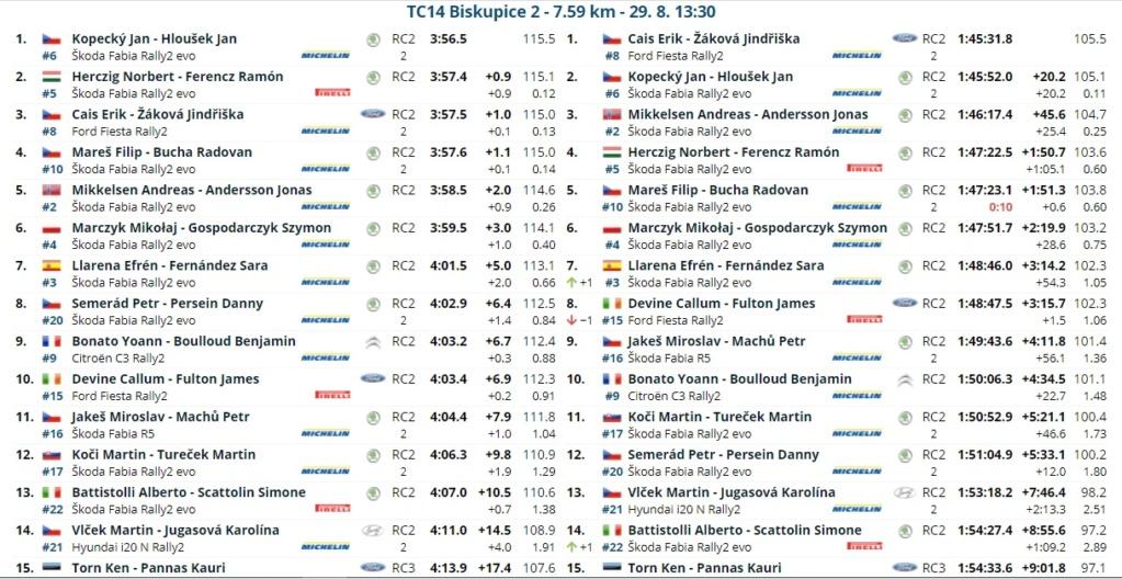 ERC: 50º Barum Czech Rally Zlin [27-29 Agosto] - Página 3 21082826