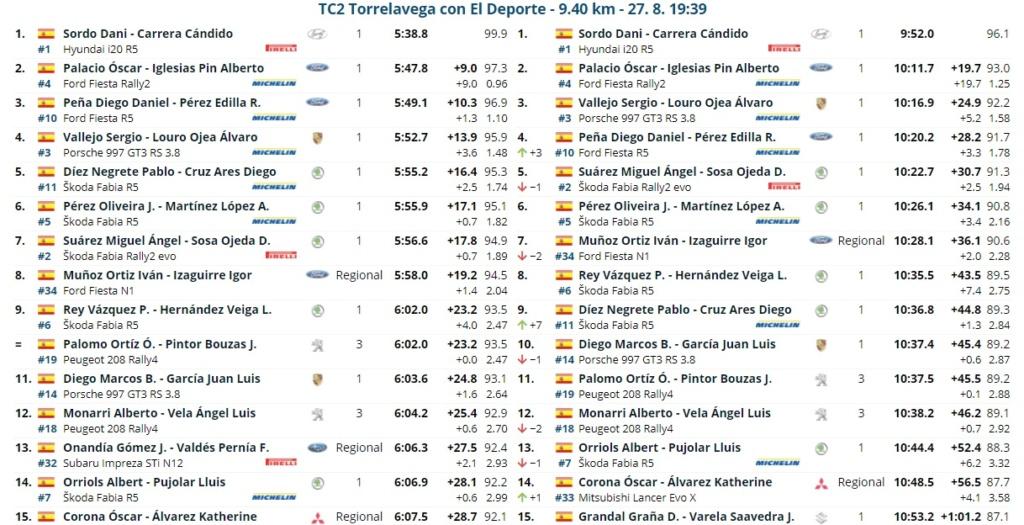 CERA: 14º Rallye Blendio - Cristian López - Trofeo Cantabria Deporte [27-28 Agosto] Rally_13