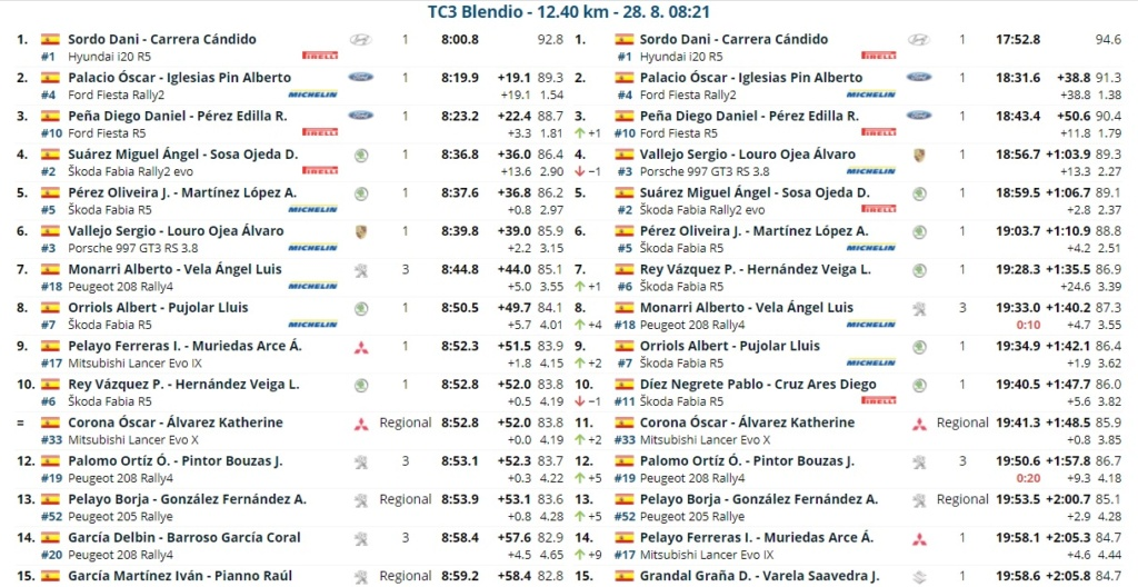 CERA: 14º Rallye Blendio - Cristian López - Trofeo Cantabria Deporte [27-28 Agosto] - Página 2 Rally_16