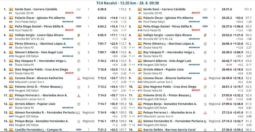CERA: 14º Rallye Blendio - Cristian López - Trofeo Cantabria Deporte [27-28 Agosto] - Página 2 Rally_17