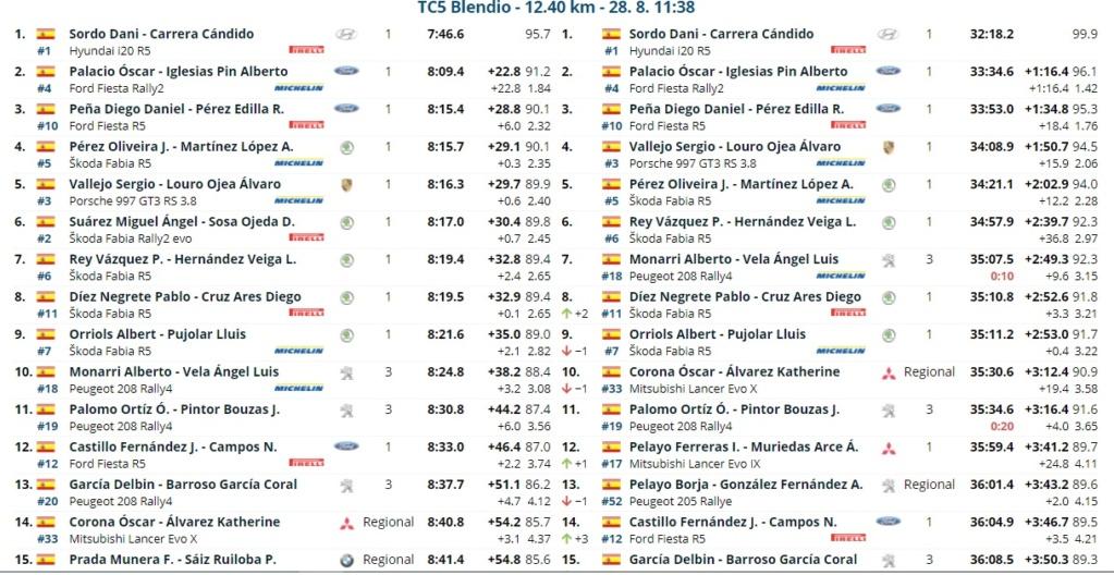 CERA: 14º Rallye Blendio - Cristian López - Trofeo Cantabria Deporte [27-28 Agosto] - Página 2 Rally_18