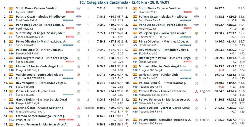CERA: 14º Rallye Blendio - Cristian López - Trofeo Cantabria Deporte [27-28 Agosto] - Página 2 Rally_19