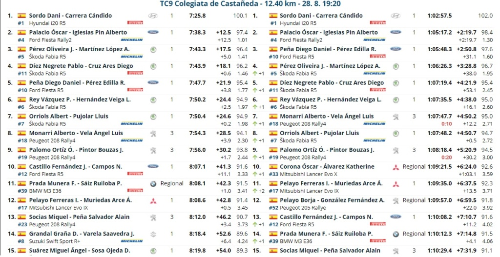 CERA: 14º Rallye Blendio - Cristian López - Trofeo Cantabria Deporte [27-28 Agosto] - Página 2 Rally_20
