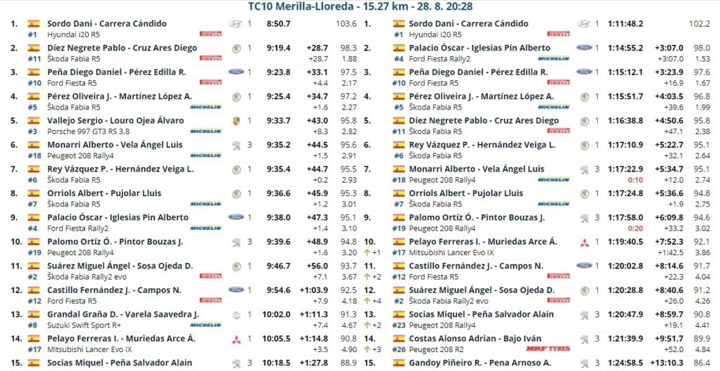 CERA: 14º Rallye Blendio - Cristian López - Trofeo Cantabria Deporte [27-28 Agosto] - Página 2 Rally_21