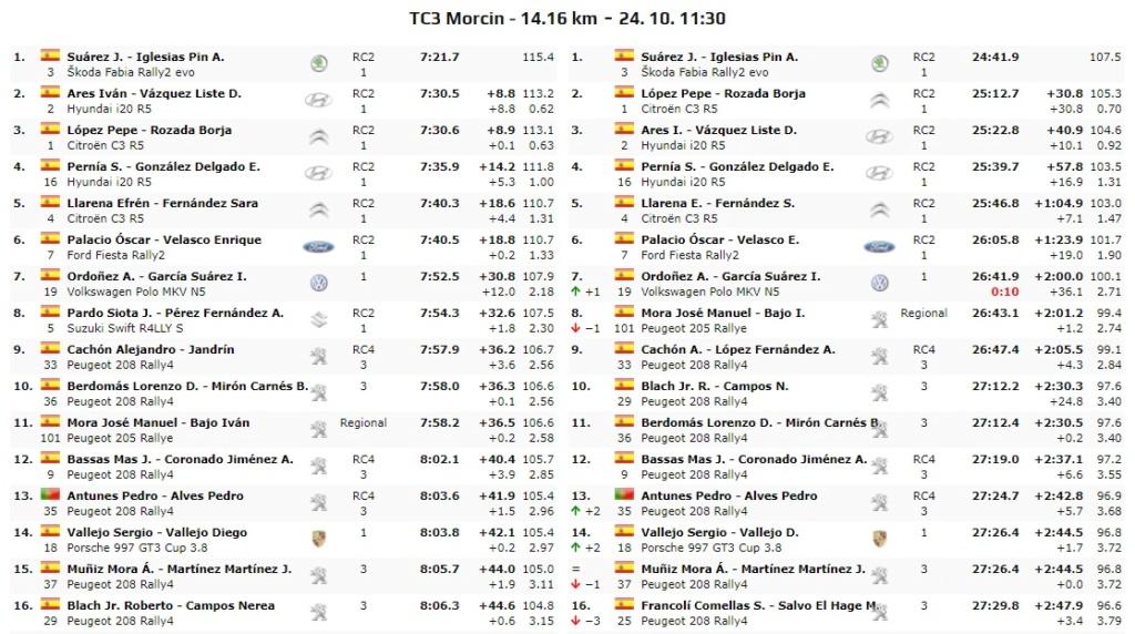 CERA + ERT: 57º Rallye Princesa de Asturias - Ciudad de Oviedo [23-24 Octubre] - Página 3 Tc03mo10