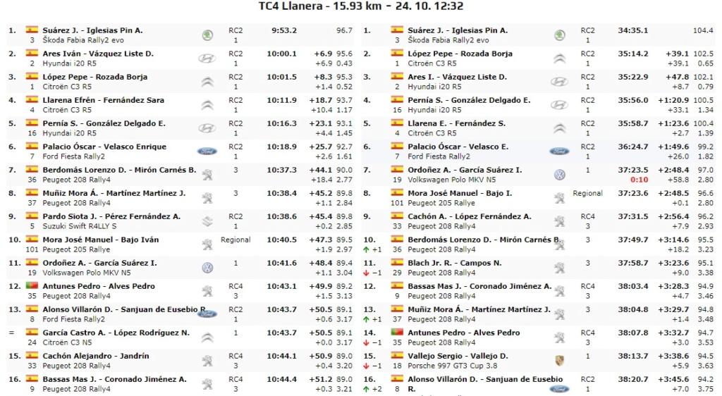 CERA + ERT: 57º Rallye Princesa de Asturias - Ciudad de Oviedo [23-24 Octubre] - Página 3 Tc04ll10
