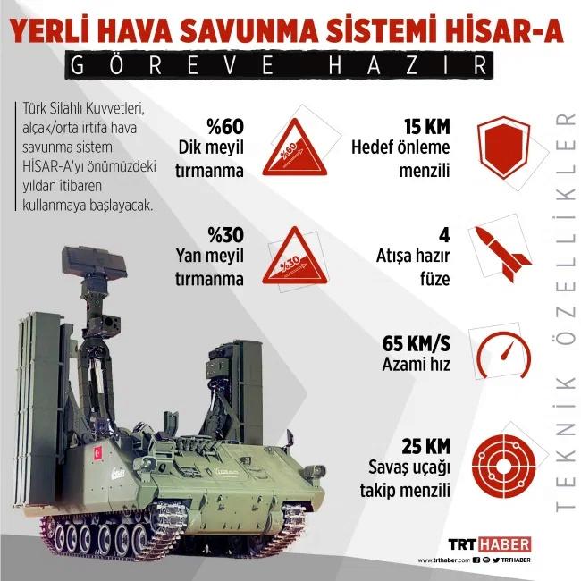 """نظام الدفاع الجوي  محلي الصنع التركي """"حصار Hisar Hisar-11"""