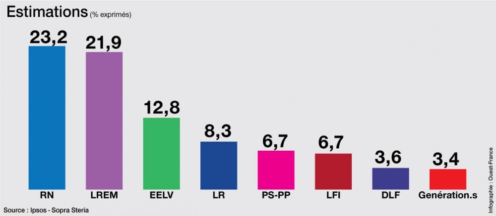 Les élections européennes - dimanche 26 mai 2019 Direct10