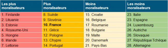 La France compte parmi les États les plus moralisateurs d'Europe Unname10