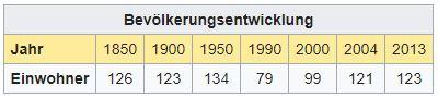 SchnausGR - 123 Einwohner Aa21