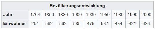Iseltwald BE - 441 Einwohner Zi70