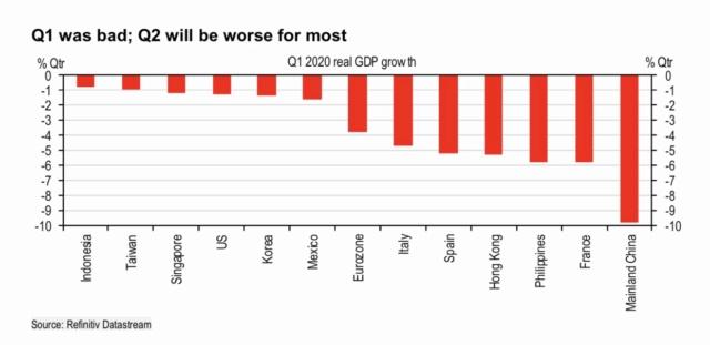 Economies across the world still on the way down! Cc459f10