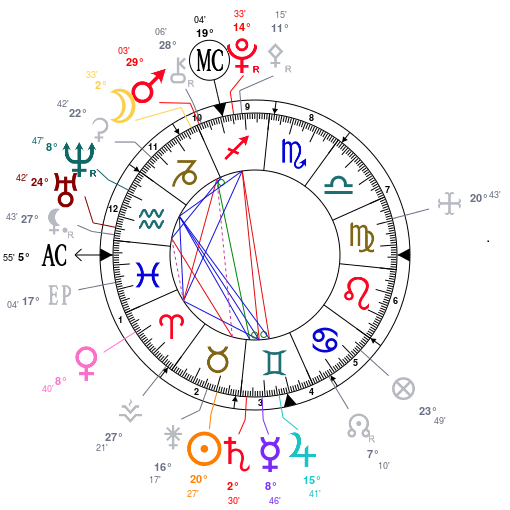 Décryptage de mon thème astral Astrot10