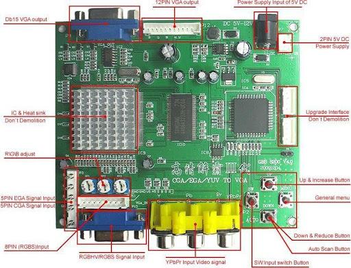 Slot MVS SCART--> VGA ou S-video B0999310