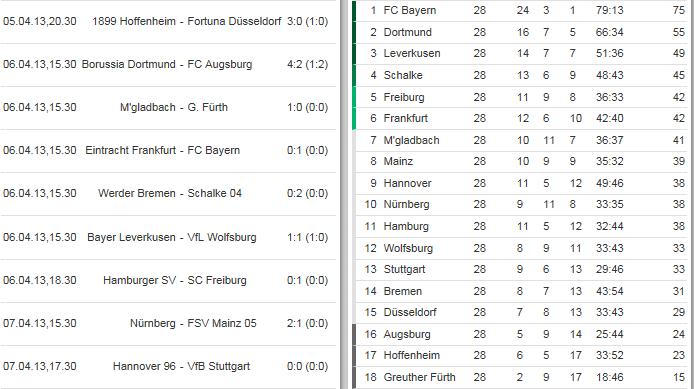 [ALL] Le Classement de la Bundesliga - Page 15 Bundes10