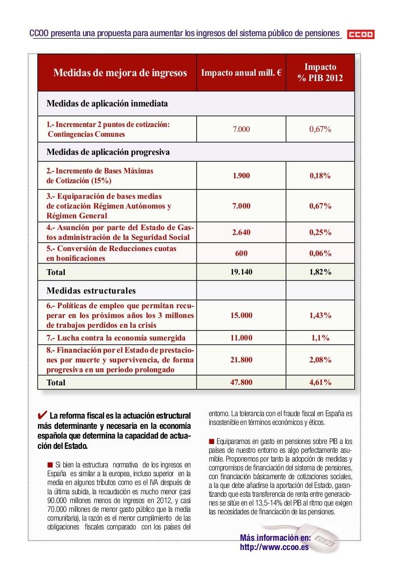 El gobierno y las pensiones Pensio13