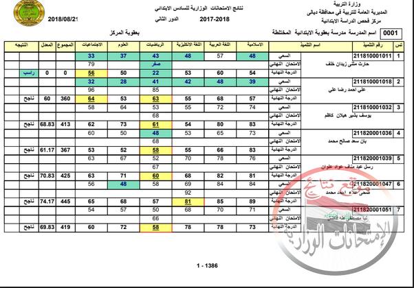 نتيجة امتحانات الدور الثانى للسادس الابتدائى 2018 تربية ديالى  113