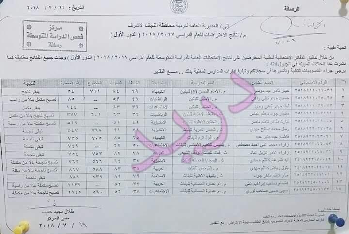 نتائج اعتراضات الصف الثالث متوسط الدور الأول ٢٠١٨ تربية محافظة النجف  126