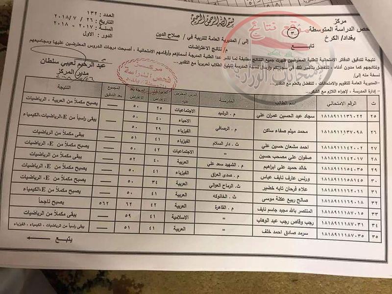 نتائج اعتراضات الصف الثالث متوسط الدور الأول ٢٠١٨ تربية صلاح الدين   145