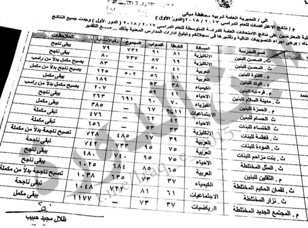 نتائج اعتراضات الصف الثالث متوسط الدور الأول ٢٠١٨ محافظة ديالى  210