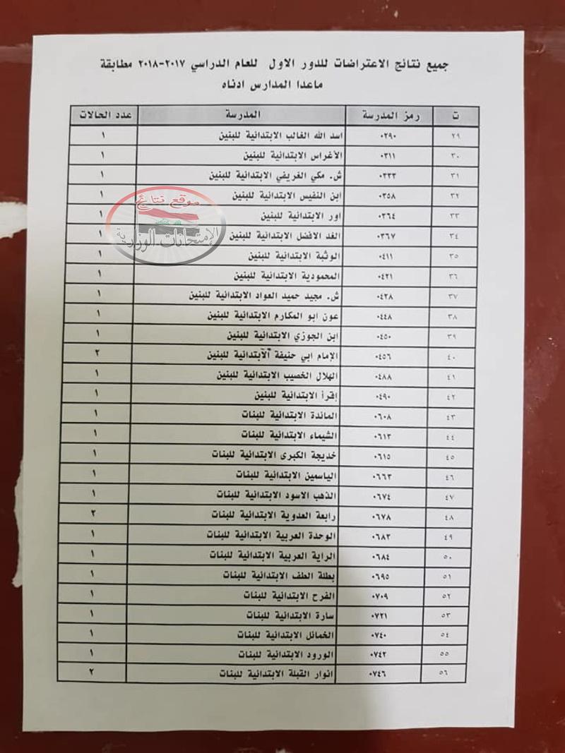 نتائج اعتراضات الدور الأول للسادس الابتدائى 2018 فى البصرة  219