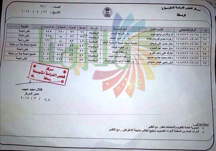 نتيجة اعتراضات الصف الثالث متوسط الدور الأول ٢٠١٨ تربية الرصافة الثانية ببغداد 222