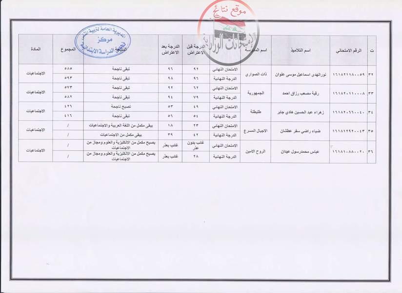 نتائج اعتراضات الامتحان النهائي محافظة المثنى للدراسة الابتدائية 2018 413