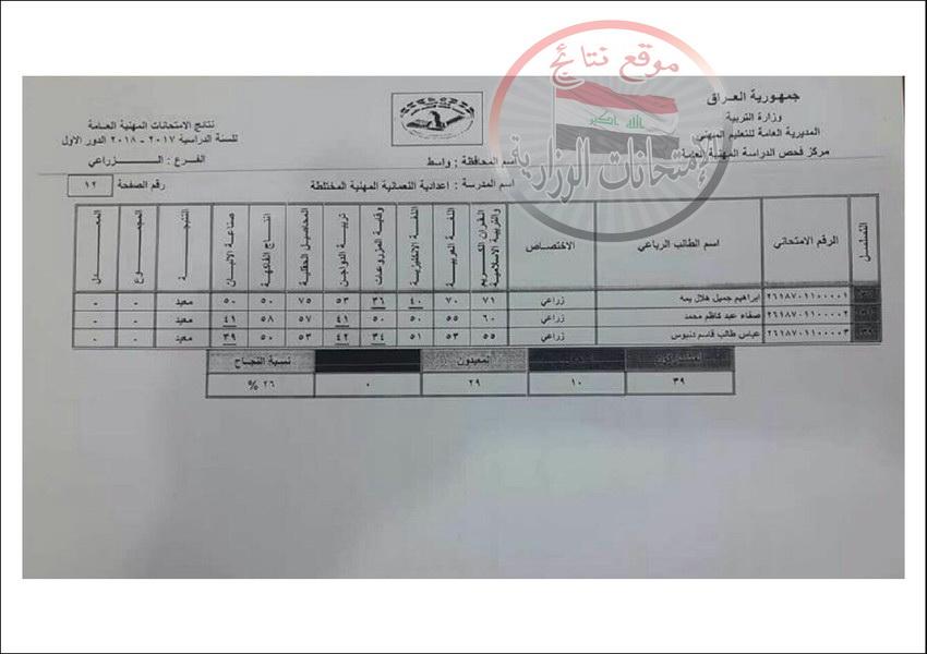نتائج المهني للخارجيين  تربية محافظة واسط للعام الدراسي 2017 - 2018 الدور الاول  423