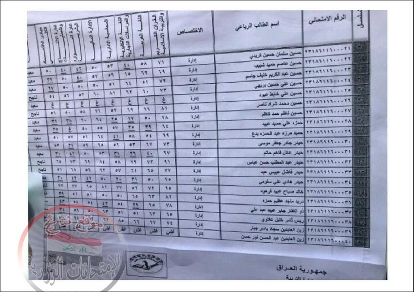 نتائج المهني خارجيون تربية محافظة بابل للعام الدراسي 2017 - 2018 الدور الاول  518