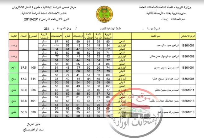 نتائج الصف السادس الابتدائي الدور الثاني 2018 تربية الرصافة الثانية   Ao_210