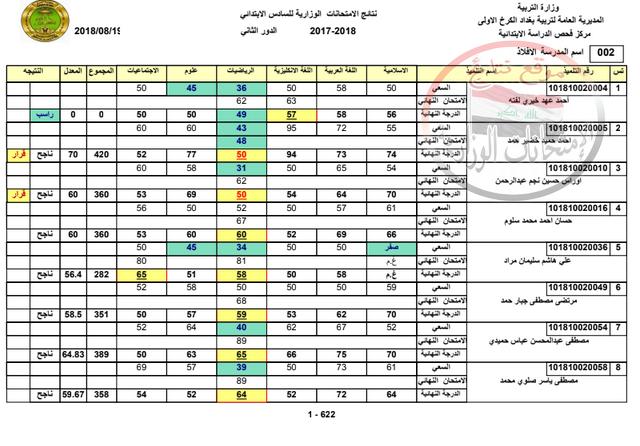 نتائج امتحانات السادس الابتدائى الدور الثانى 2018 فى الكرخ الاولى ببغداد  Ay_110