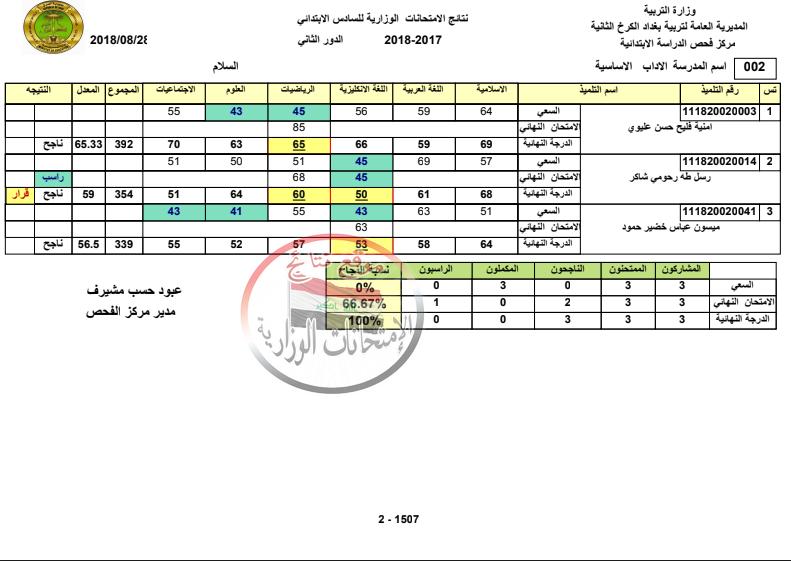 نتائج الصف السادس الابتدائي الدور الثاني 2018 تربية الكرخ الثانية ببغداد Ay_210