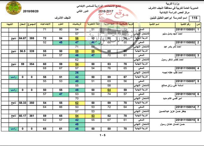 نتائج الصف السادس الابتدائي الدور الثاني ٢٠١٨ تربية محافظة النجف الأشرف  Aya10